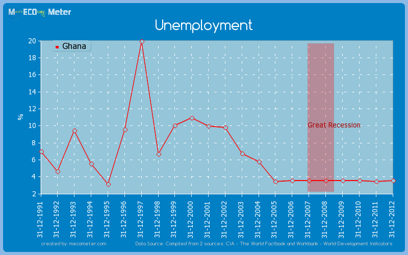 thesis on unemployment in ghana The republic of ghana the national employment policy background unemployment remains a major development 41 the rationale of the national employment policy.