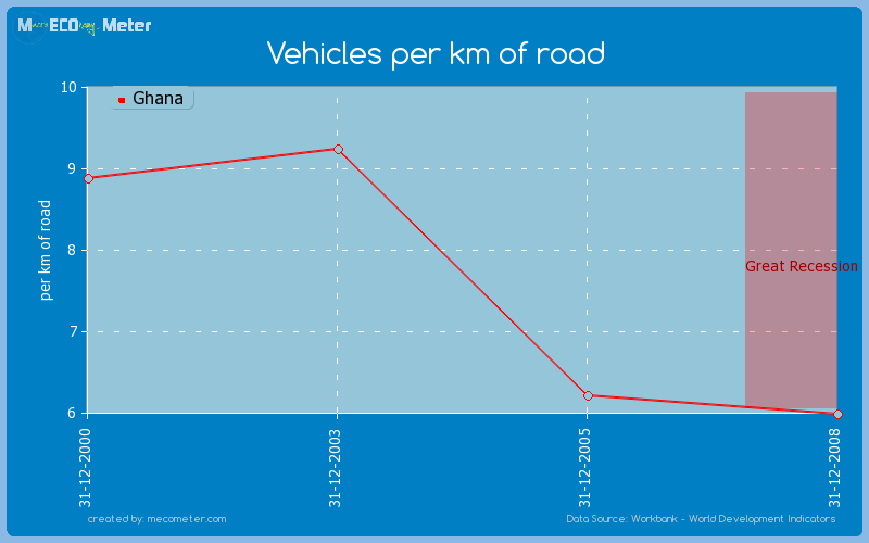 Vehicles per km of road of Ghana