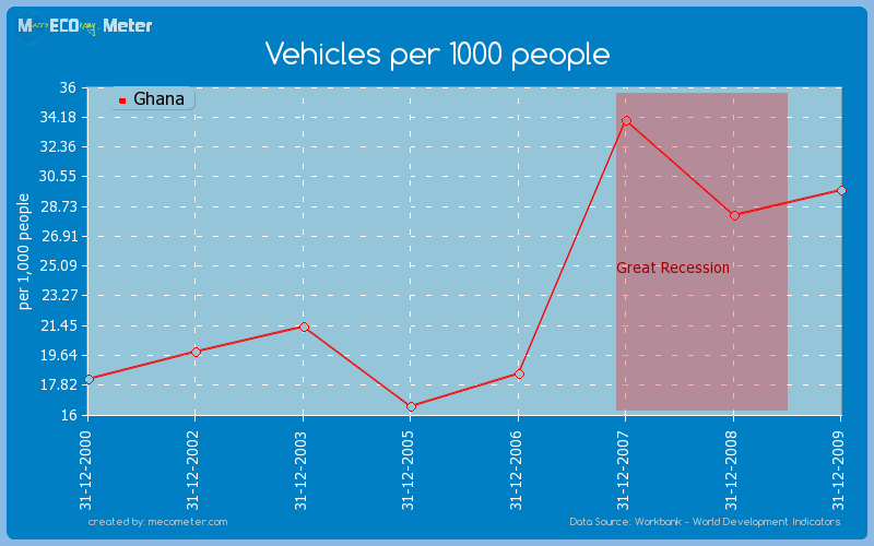 Vehicles per 1000 people of Ghana