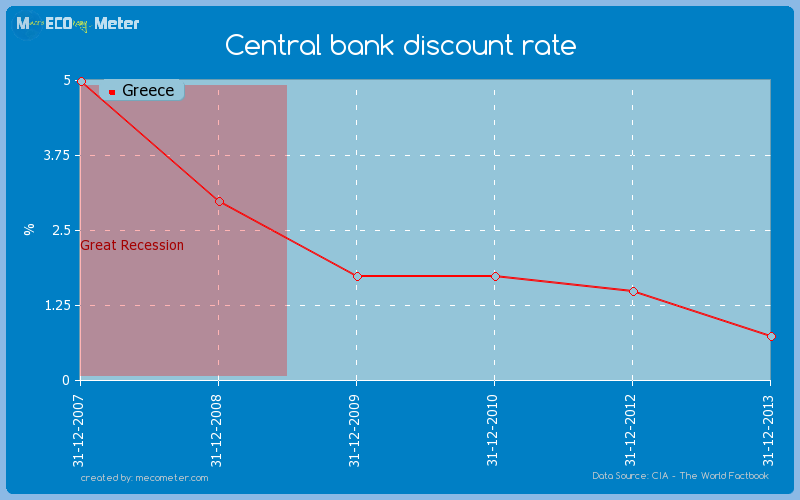 Central bank discount rate of Greece