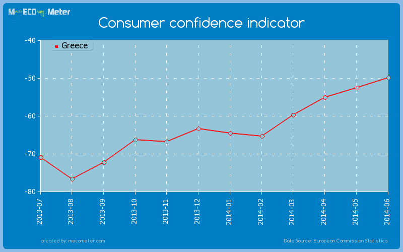 Consumer confidence indicator of Greece