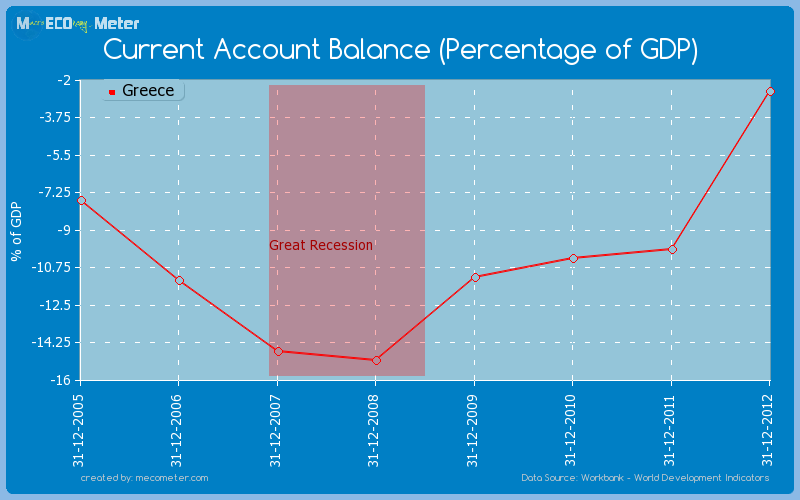Current Account Balance (Percentage of GDP) of Greece