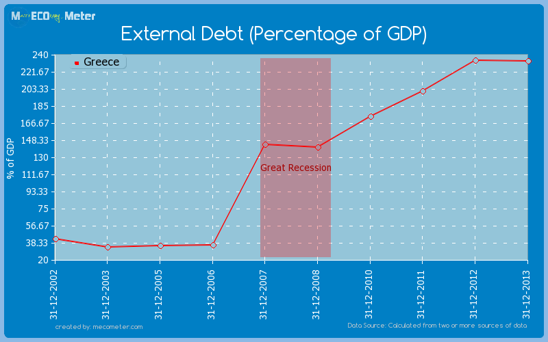 External Debt (Percentage of GDP) of Greece