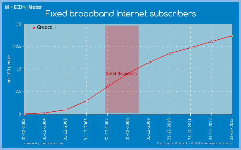 Fixed broadband Internet subscribers of Greece