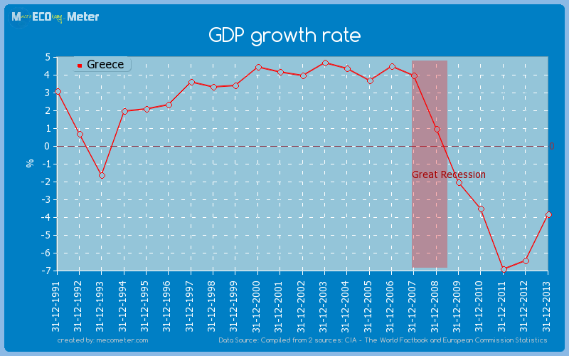 GDP growth rate of Greece