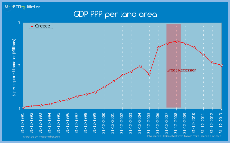 GDP PPP per land area of Greece