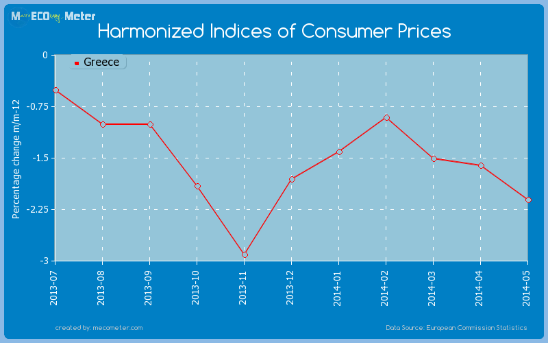 Harmonized Indices of Consumer Prices of Greece