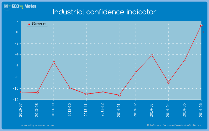 Industrial confidence indicator of Greece