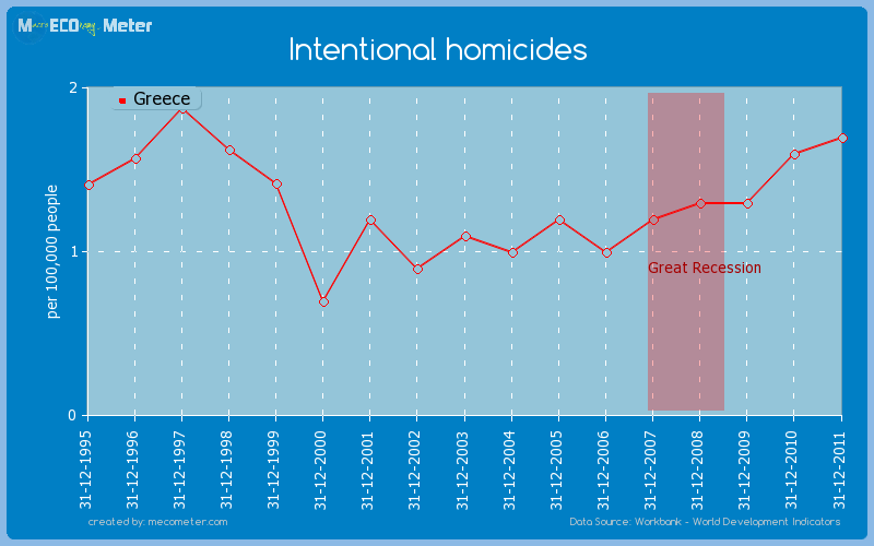 Intentional homicides of Greece
