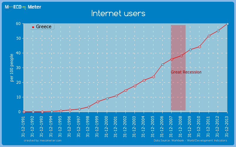 Internet users of Greece