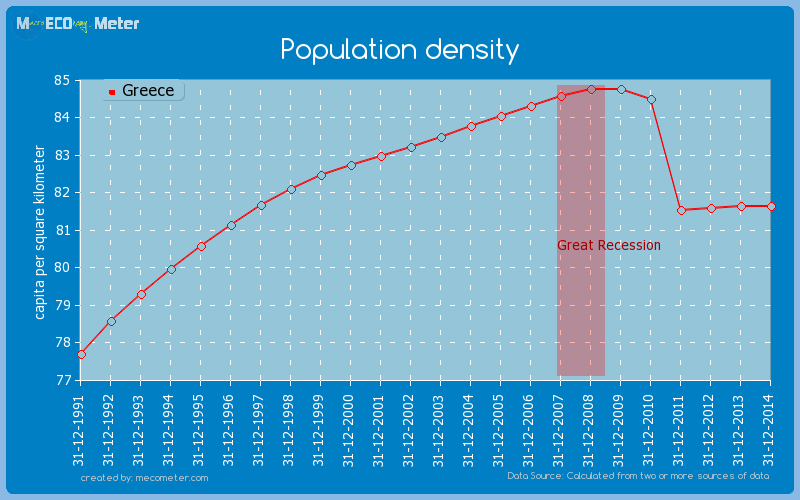 Population density of Greece