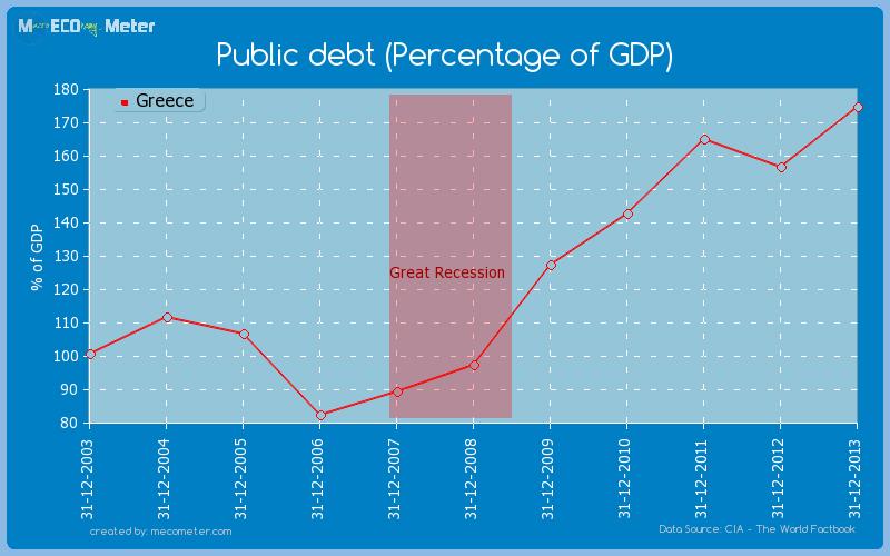 Public debt (Percentage of GDP) of Greece