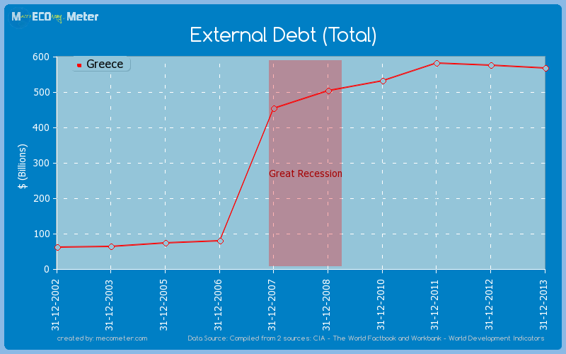 External Debt (Total) of Greece