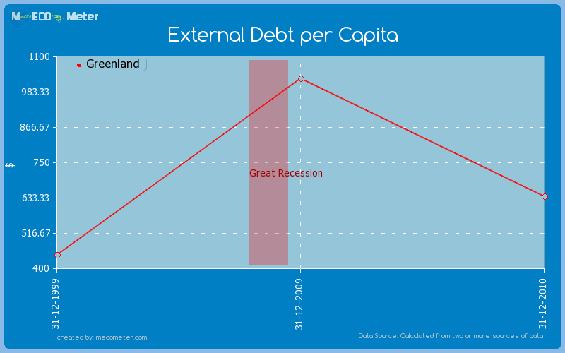 External Debt per Capita of Greenland