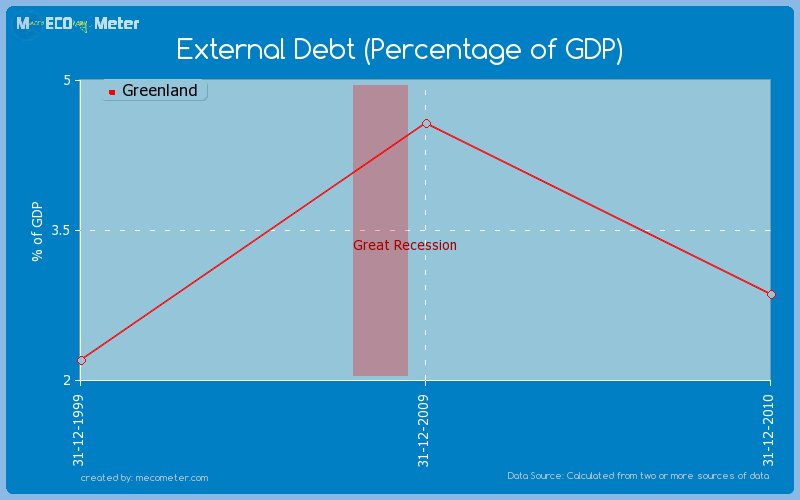 External Debt (Percentage of GDP) of Greenland
