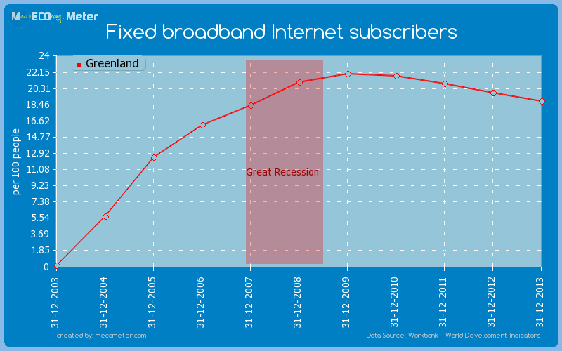 Fixed broadband Internet subscribers of Greenland
