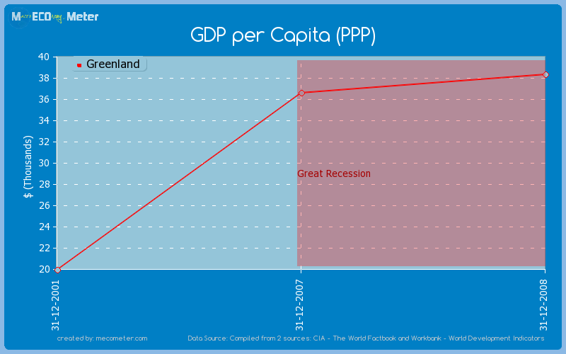 GDP per Capita (PPP) of Greenland
