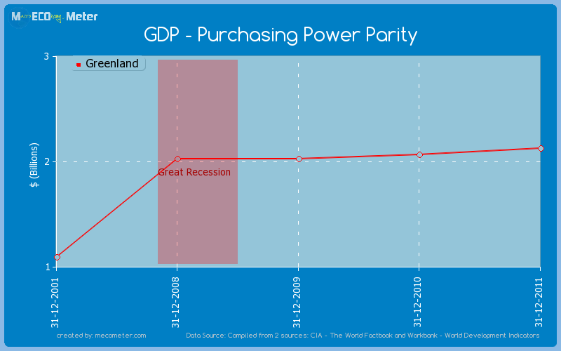GDP - Purchasing Power Parity of Greenland