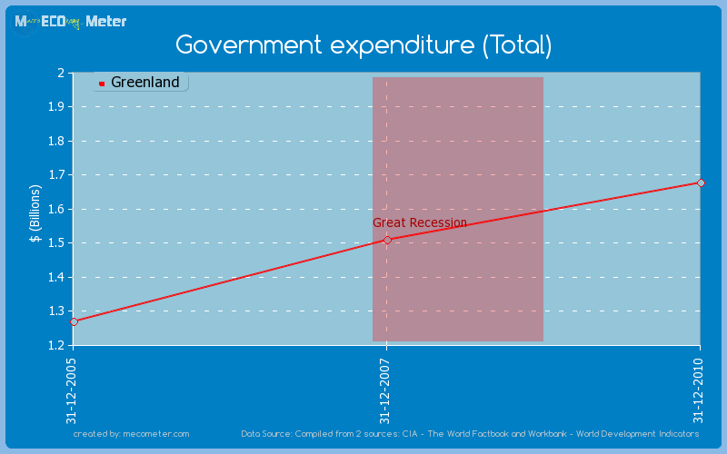 Government expenditure (Total) of Greenland