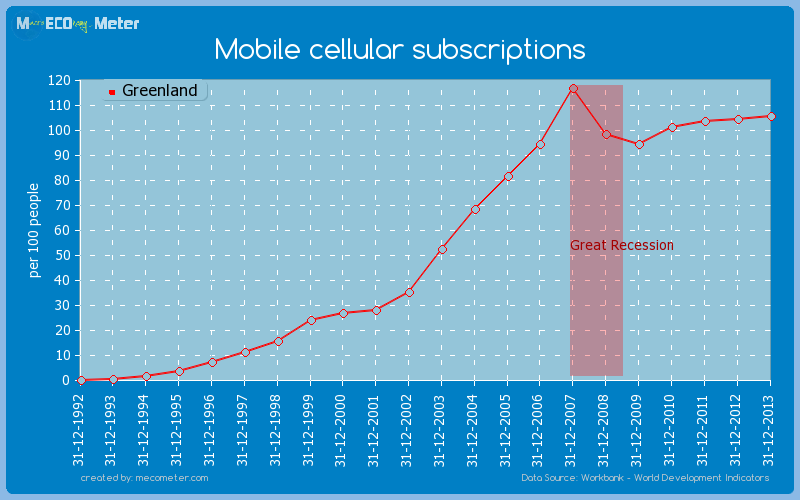 Mobile cellular subscriptions of Greenland