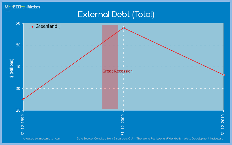 External Debt (Total) of Greenland