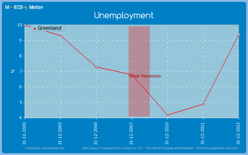 Unemployment of Greenland