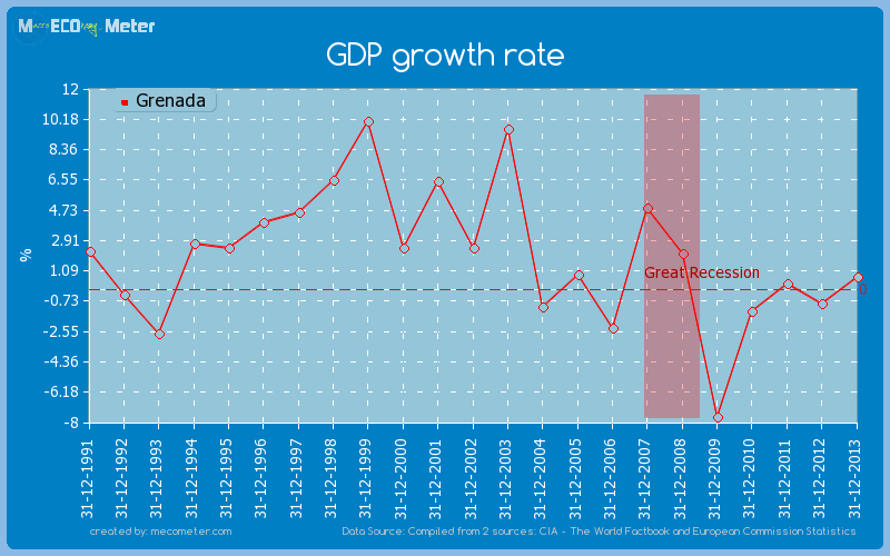 GDP growth rate of Grenada