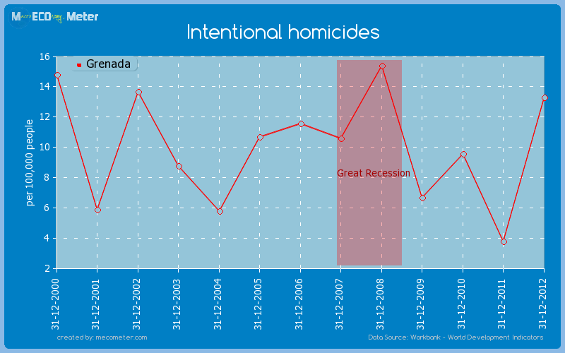 Intentional homicides of Grenada