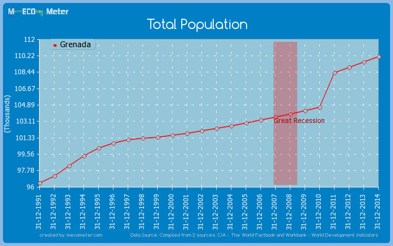 Total Population of Grenada