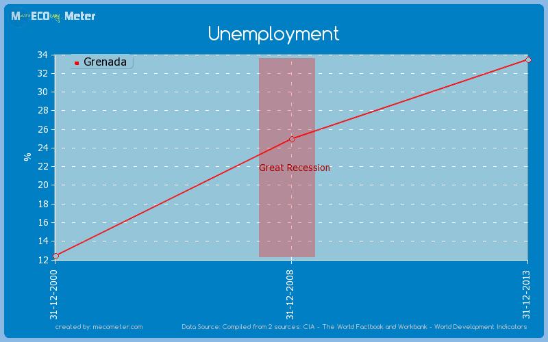 Unemployment of Grenada