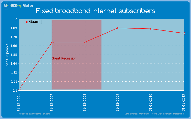 Fixed broadband Internet subscribers of Guam