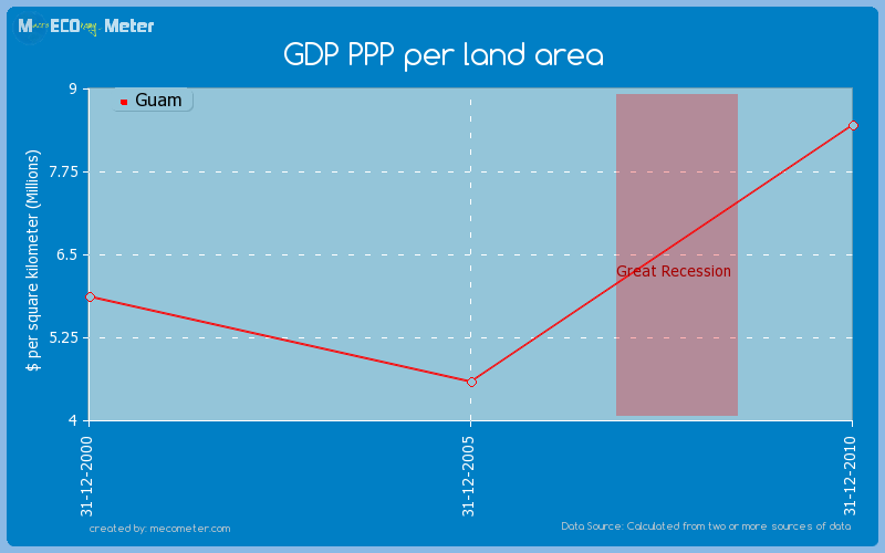 GDP PPP per land area of Guam