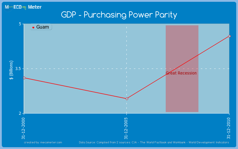 GDP - Purchasing Power Parity of Guam