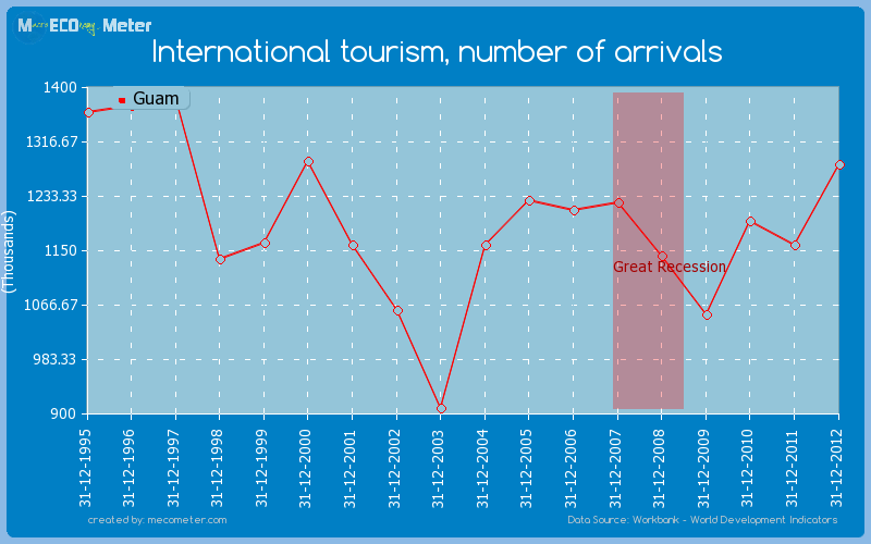 International tourism, number of arrivals of Guam