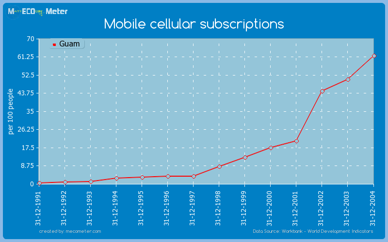Mobile cellular subscriptions of Guam