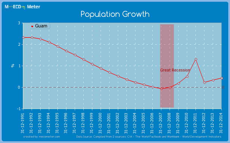 Population Growth of Guam