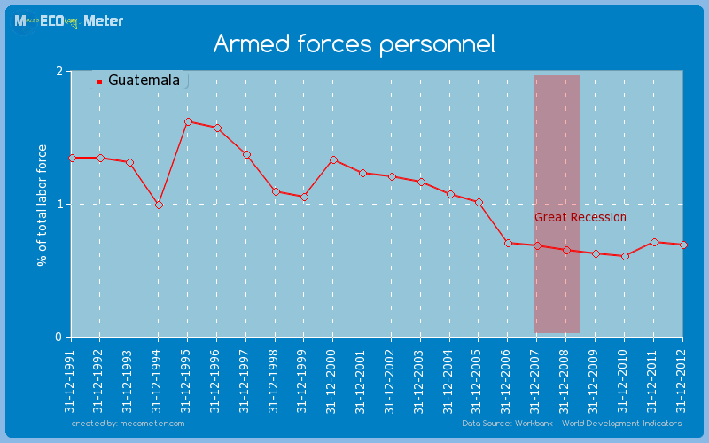 Armed forces personnel of Guatemala