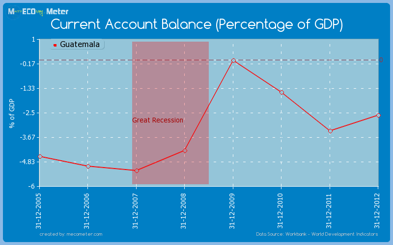 Current Account Balance (Percentage of GDP) of Guatemala