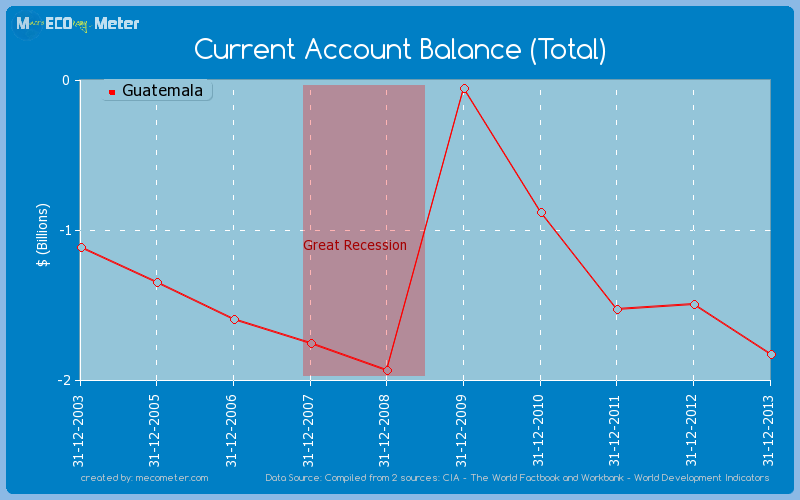 Current Account Balance (Total) of Guatemala