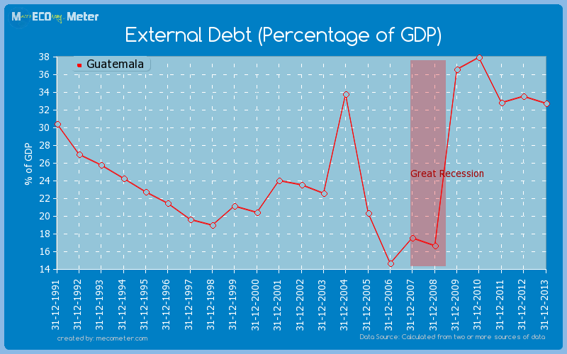 External Debt (Percentage of GDP) of Guatemala
