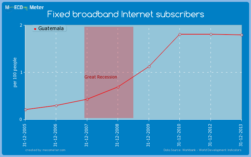 Fixed broadband Internet subscribers of Guatemala