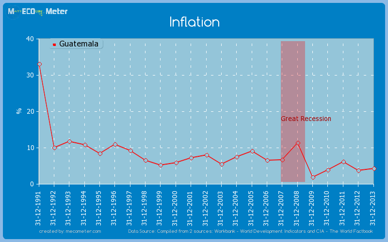 Inflation of Guatemala