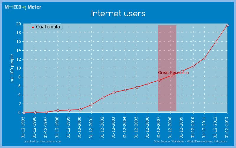 Internet users of Guatemala