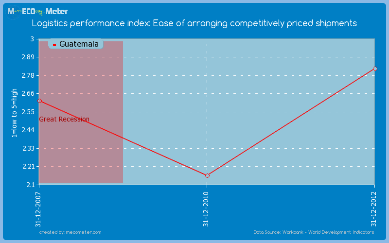 Logistics performance index: Ease of arranging competitively priced shipments of Guatemala