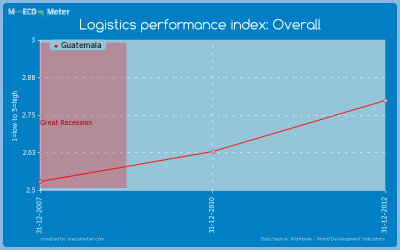 Logistics performance index: Overall of Guatemala