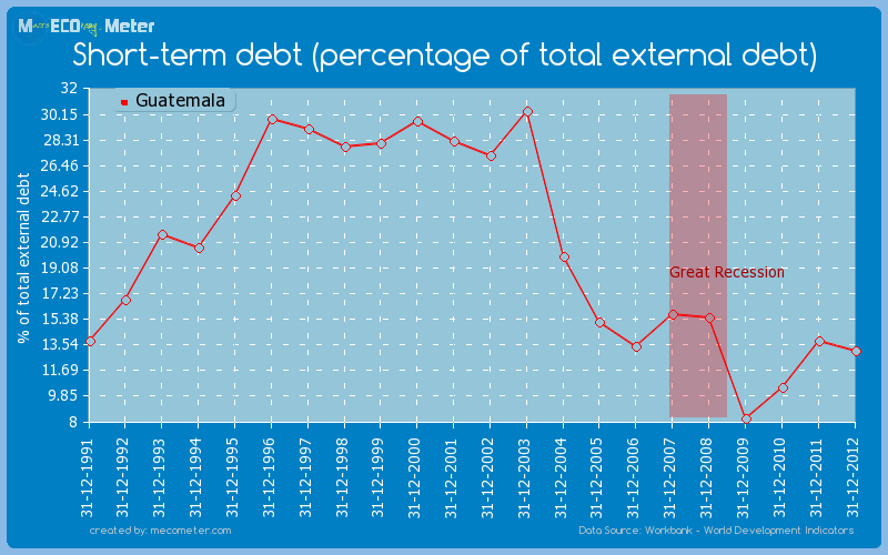 Short-term debt (percentage of total external debt) of Guatemala