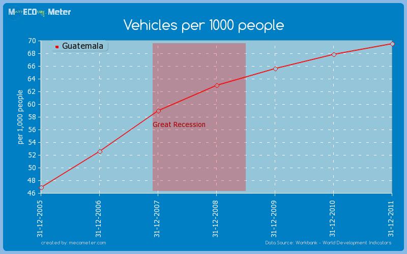 Vehicles per 1000 people of Guatemala