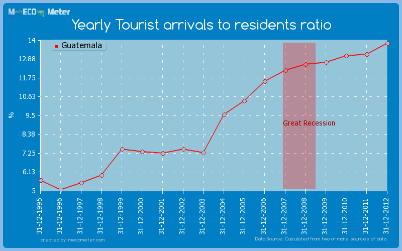 Yearly Tourist arrivals to residents ratio of Guatemala