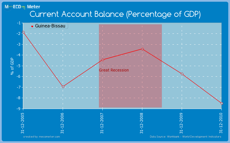 Current Account Balance (Percentage of GDP) of Guinea-Bissau
