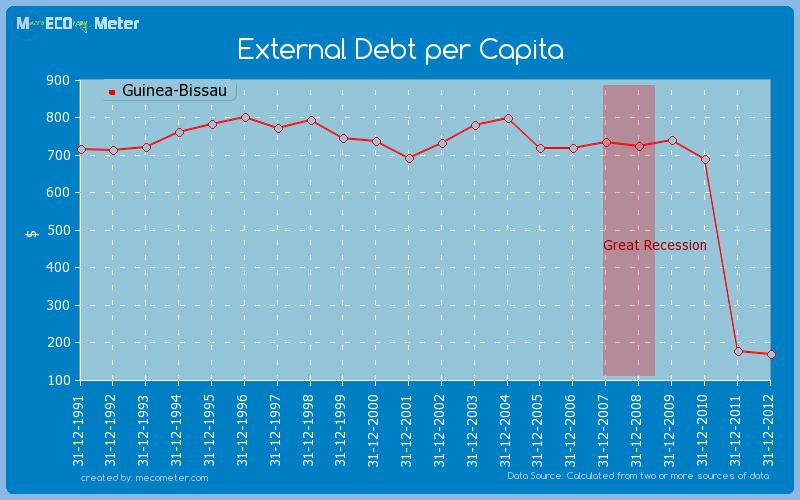External Debt per Capita of Guinea-Bissau